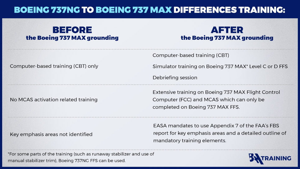 B737 Max training after grounding