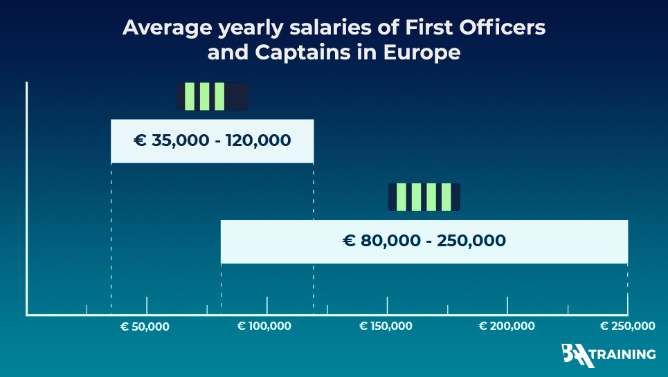 average yearly salaries of First Officers and Captains in Europe