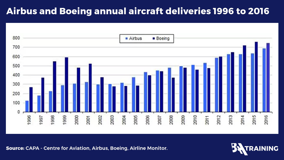 Airbus and Boeing annual aircraft deliveries 1996 - 2016