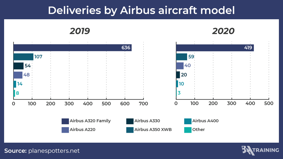 Airbus deliveries